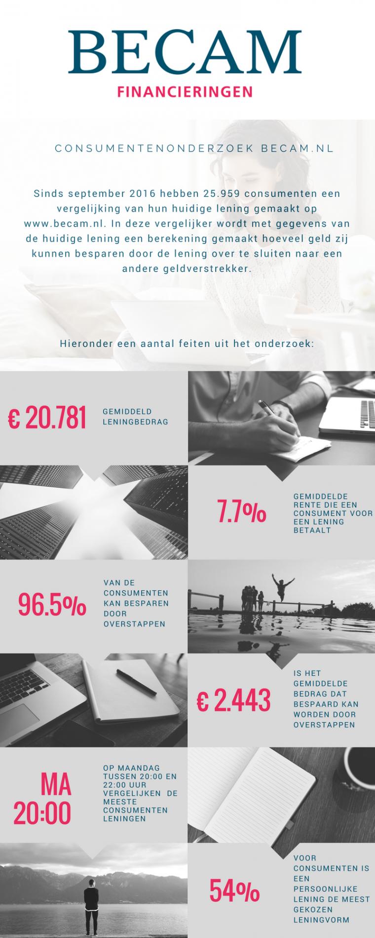 Consumentenonderzoek Becam.nl